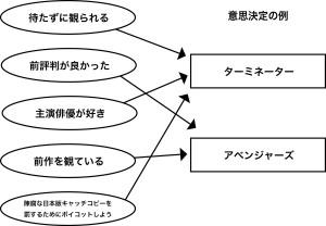 意思決定の例-01